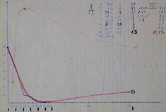 History of spaced repetition | SuperMemo.com Spaced Repetition, Line Chart, History, Historia