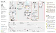Customer Journey Sketchboard