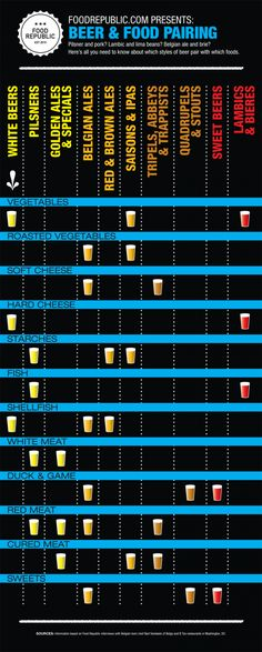 Infographic: Beer And Food Pairing Chart.  Types of beers to drink with meat, fish, veggies