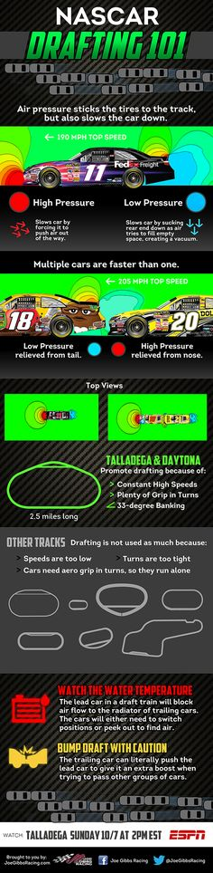 Still confused about drafting and how it works? See our #NASCAR Drafting 101 infographic for Talladega!