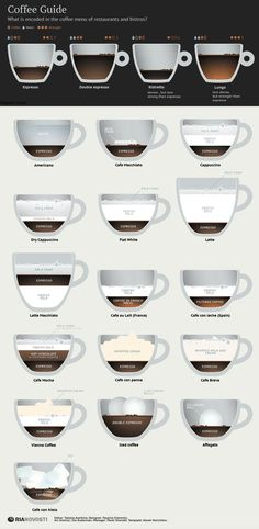 Coffee Guide: