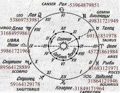 Grabovoi horoscopes