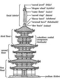 Pagoda Chart, from Kodansha Encylodedia of Japan, 1983 enige achtergrond info Japan Architecture, Chinese Architecture, Ancient Architecture, Pavilion Architecture, Sustainable Architecture, Residential Architecture, Contemporary Architecture, Japanese Temple, Japanese House