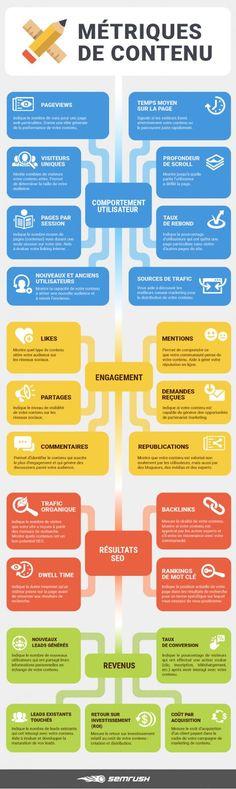Quels sont les metrics à suivre pour un blog ? #webanalytics #analytics #blog #blogging #marketingdigital #webmarketing Inbound Marketing, Content Marketing Strategy, Marketing Tools, Business Marketing, Affiliate Marketing, Internet Marketing, Online Marketing, Social Media Marketing, Online Business