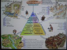 Localización de las clases sociales
