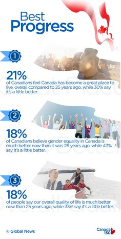 What other countries think of Canada is interesting, but perhaps the most important thing is what we think of ourselves. So how do Canadians actually feel about Canada? Canada 150, Other Countries, Young People, Great Places, Good Things, Feelings, History, Country, Historia