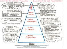 Le psychologue Abraham Maslow a établi une hiérarchie des besoins en faisant des recherches sur la motivation. Il a ainsi réalisé, dans les années 1940, la pyramide des besoins. Le fonctionnement d…