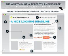 Website Landing Page | Improve Website Landing Page Basic Website, First Website, Start A Website, News Sites, Internet Marketing, Online Marketing, Digital Marketing, Basic Design Principles, Page Layout