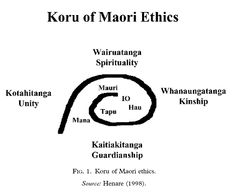Joker Videos E Arts Tribal Maori. Awesome Maori Tattoos Tons Of Maori Tattoo Ideas Designs Meaning. Koru Of Maori Ethics. Polynesian Designs, Maori Designs, Polynesian Culture, School Resources, Teaching Resources, Maori Songs, Protection Tattoo, Maori Symbols, Reflective Practice