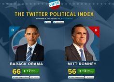 Distribución de estrategia en Twitter de los candidatos 2012