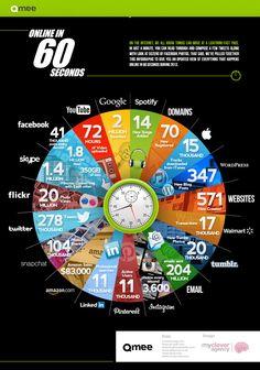 Sabe quantos posts de facebook são criados por minuto? E tweets? Esse infográfico revela tudo que acontece na internet em um minuto!