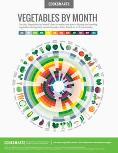 This Vegetables by Month chart tells you what veggies are in season each month via @CookSmarts