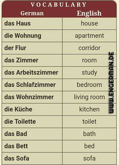 Survival camping tips German Grammar, German Words, Learn English Words, German Language Learning, Language Study, Learn A New Language, English Language, Common French Phrases, Study German