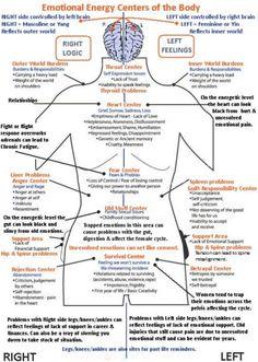 Nice adjunct for Reiki: Emotional Healing Centers of the Body - Infographic Ayurveda, Examen Clinique, Autogenic Training, Mind Body Spirit, Holistic Healing, Holistic Medicine, Alternative Health, Alternative Energy, Chakra Healing