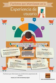 infografía experiencia de usuario