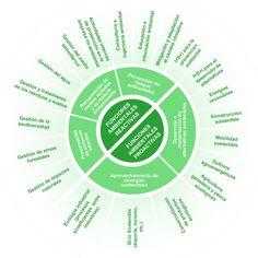 Clasificación de actividades económicas verdes:  El empleo verde una oportunidad para hacer RSC/RSE