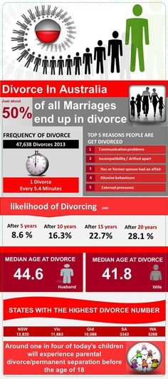 285 best aussie divorce australia most informative family law 285 best aussie divorce australia most informative family law website images on pinterest solutioingenieria Choice Image