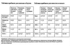 Таблица прибавок для платьев и блузок