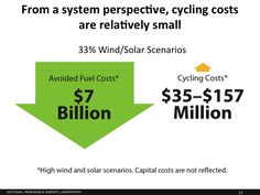 "More wind and solar on the grid means more starts and stops for fossil fuel plants. But these ""cycling costs"" are small compared to the emissions reduction and avoided fuel costs."