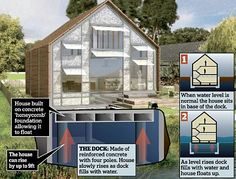 "Introducing Britain's first amphibious house that rises with water to escape a flood - Floating home being built on the Thames can withstand recurrent flooding.  ""When the river bursts its banks - an event expected every 20 years - the water pressure will unlock the home from the dock and allow it to float up to the water level."