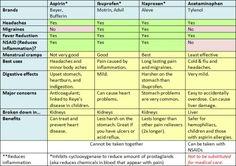 Differences between acetaminophen, aspirin, ibuprofen, and, naproxen