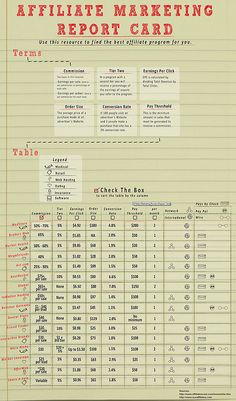 Affiliate Marketing Review Report Card (Infographics) by iVinay, via Flickr