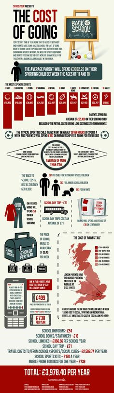The Cost Of Going Back To School [INFOGRAPHIC] #cost#backtoschool