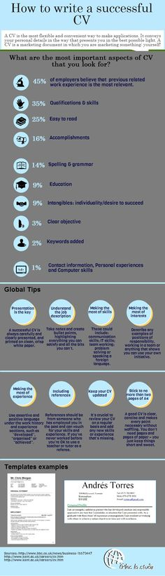How to write a successful cv #infographic
