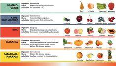 Los colores en las frutas tienen un porqué… - Mayorista de frutas y verduras - Hermanos Fernandez