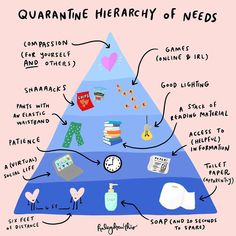 Let this be your quarantine time 'hierarchy of needs' guide! Maslow's Hierarchy Of Needs, Mental Issues, Reading Material, How To Make Paper, Bored Panda, Cool Lighting, Psychology, In This Moment, Comics