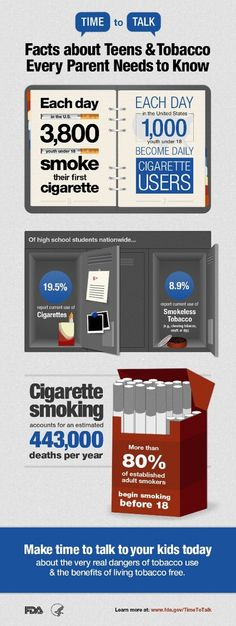 Wow: >80% of established adult smokers begin smoking before 18. Great (scary) infographic about teens and smoking.