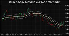 Stocks ITUB: Itau Unibanco Banco Holding SA technical analysis charts