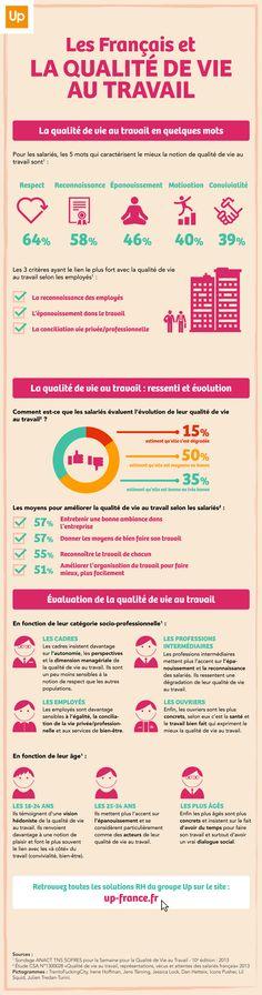 infographie Qualité de Vie au Travail groupe Up