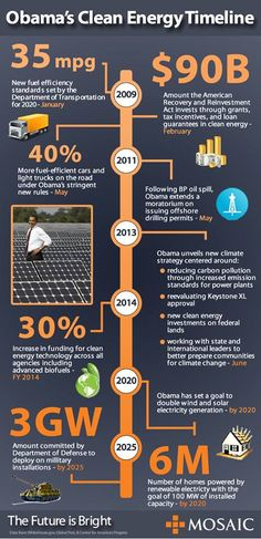 NEW Infographic: Obama's Clean Energy Timeline http://mos.ai/1aQMnse