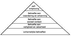 Piramide van Maslow - Wikipedia