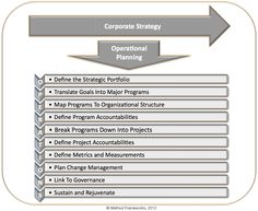 Corporate Strategy: The 10 Essentials of Operational Planning | Corporate Strategic Planning | Strategic Planning Articles and Resources | Management Consulting Services Firm | Business Strategy Consulting