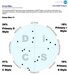 Everything DiSC Group Culture Report, note there are no names attached to the dots.