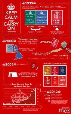 Keep Calm and Carry on Visual History - a huh!