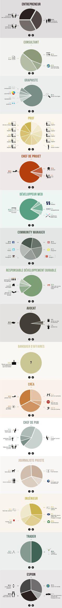 Infographie : 16 métiers décryptés avec humour