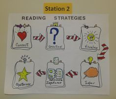 Strategies That Work Reference Board and Small Group Discussion Station