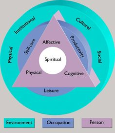 occupational therapy | Occupational Therapy 31 : MODEL AND FRAME OF REFERENCE OCCUPATIONAL ...