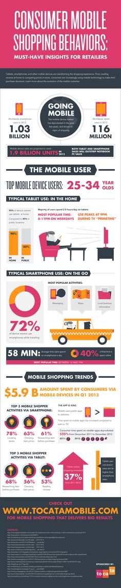 Consumer Mobile Shopping Behaviors INFOGRAPHIC