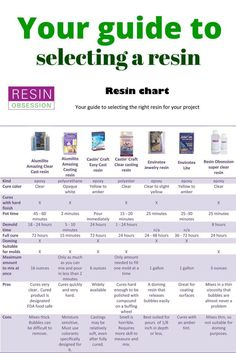Choosing a resin can be confusing and overwhelming.  This chart breaks down the details several popular resins, including the pros and cons of each.