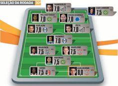 Blog Esportivo do Suíço:  Corinthians, Santos, Chapecoense e Grêmio se destacam na Seleção da 30ª Rodada