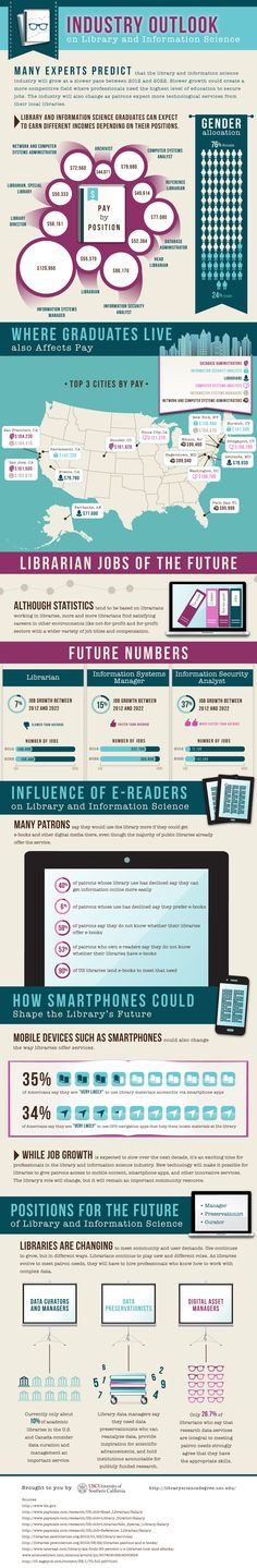 Infographic: Future of Library and Information Science Jobs - Publishing Perspectives