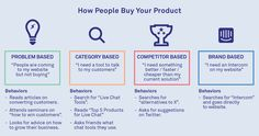 How people buy your product by @intercom #marketing #startups
