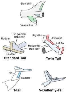 Functionality of Different Parts of Aircraft Aircraft - Aircraft art - Aircraft design - vintage Air Aircraft Parts, Aircraft Engine, Aircraft Carrier, Aviation Mechanic, Aviation Humor, Aviation Art, Aviation Training, Pilot Training, Aviation Engineering