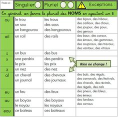 Learn French For Kids Free Printable French Learning Books, Teaching French, French Language Lessons, French Lessons, French Tenses, French Worksheets, Material Didático, French Grammar, French Classroom