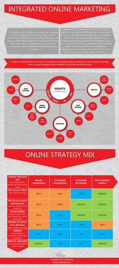 Integrated online Marketing #infografia #infographic #marketing