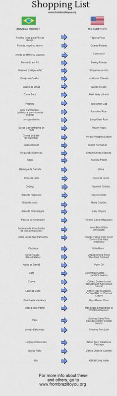 Useful List of Brazilian Food Products with their American Substitutes - From Brazil To You. I have been needing this!!! :) Best day ever!!